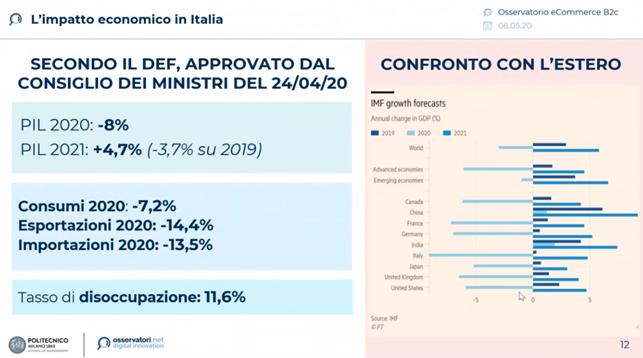 l'impatto economico in Italia del covid 19
